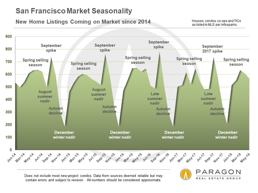 San Francisco New Listings by Month