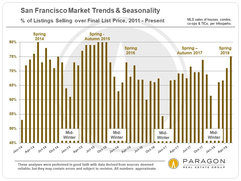 SF Homes Selling over List Price