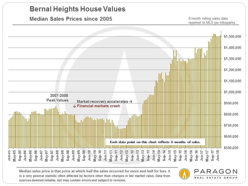 Bernal Heights Median House Price Trends