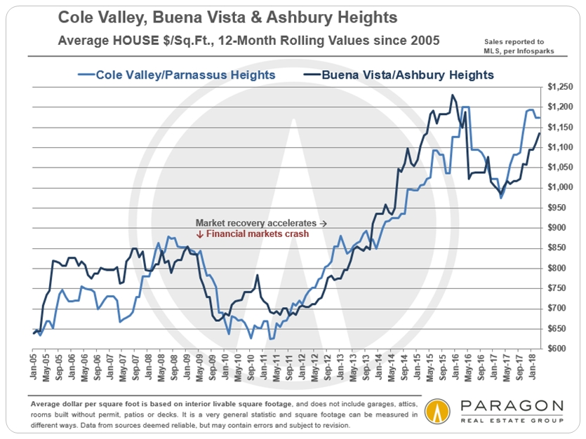 Cole Valley Home Value trends