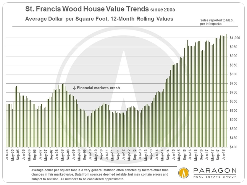St. Francis Wood Home Value Trends