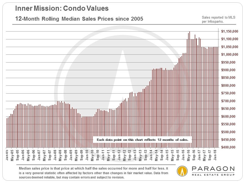 Mission condo price trends