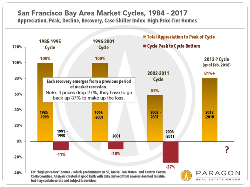 San Francisco Case Shiller ups and downs