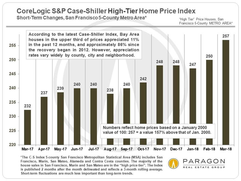 SF Case Shiller past year