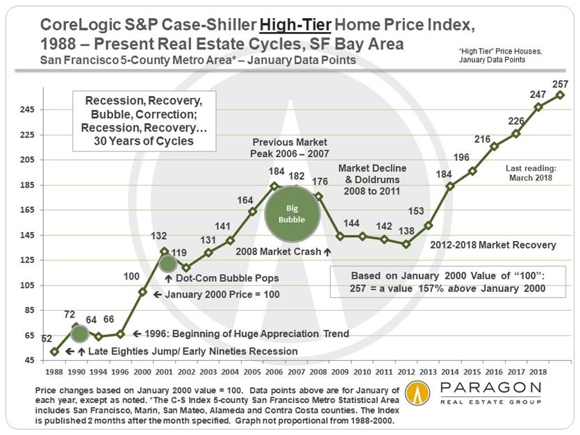 San Francisco Case Shiller Home Prices