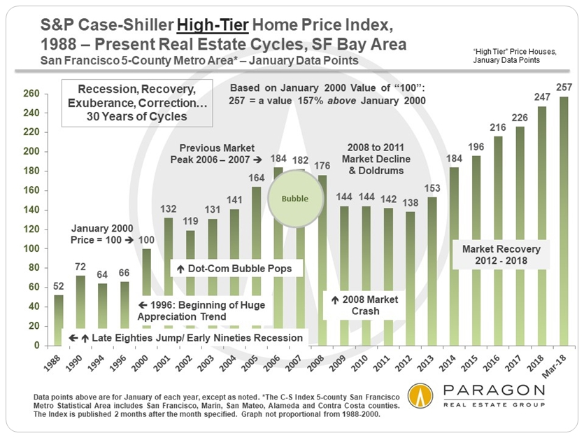 San Francisco Case Shiller Home Price Index