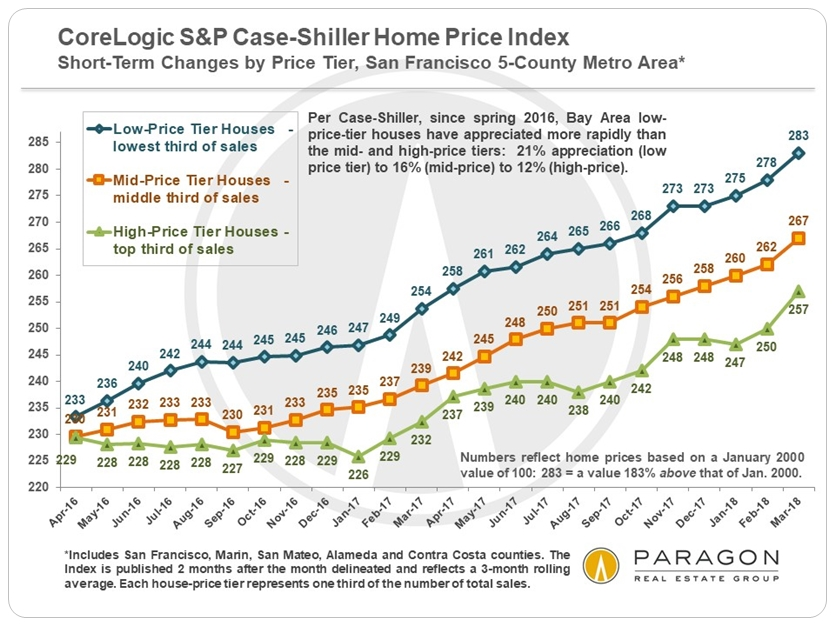 SF Metro Case Shiller price tier movements
