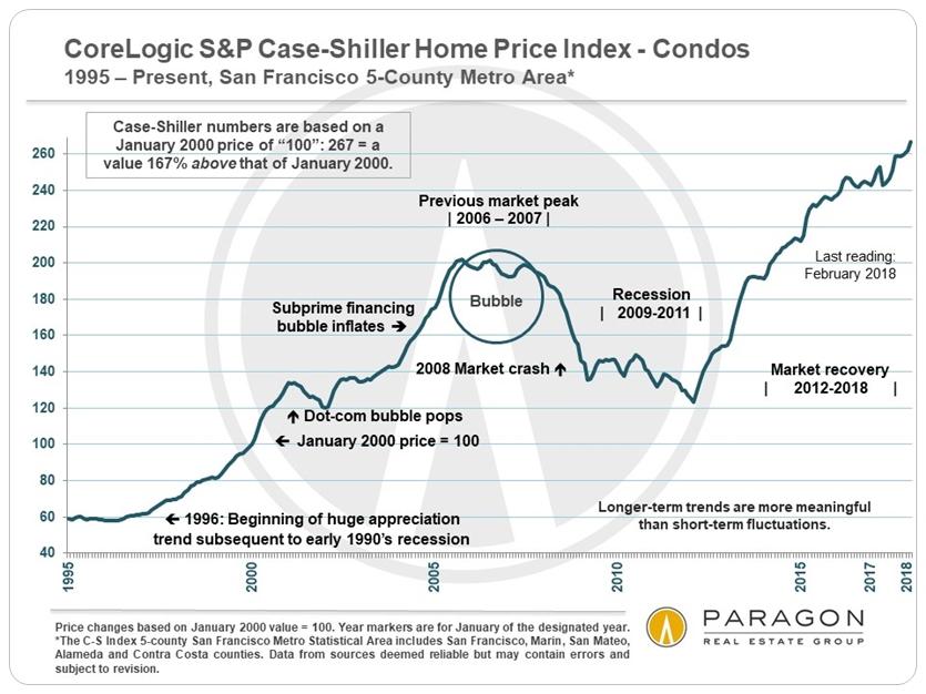 SF metro Case Shiller condo price index