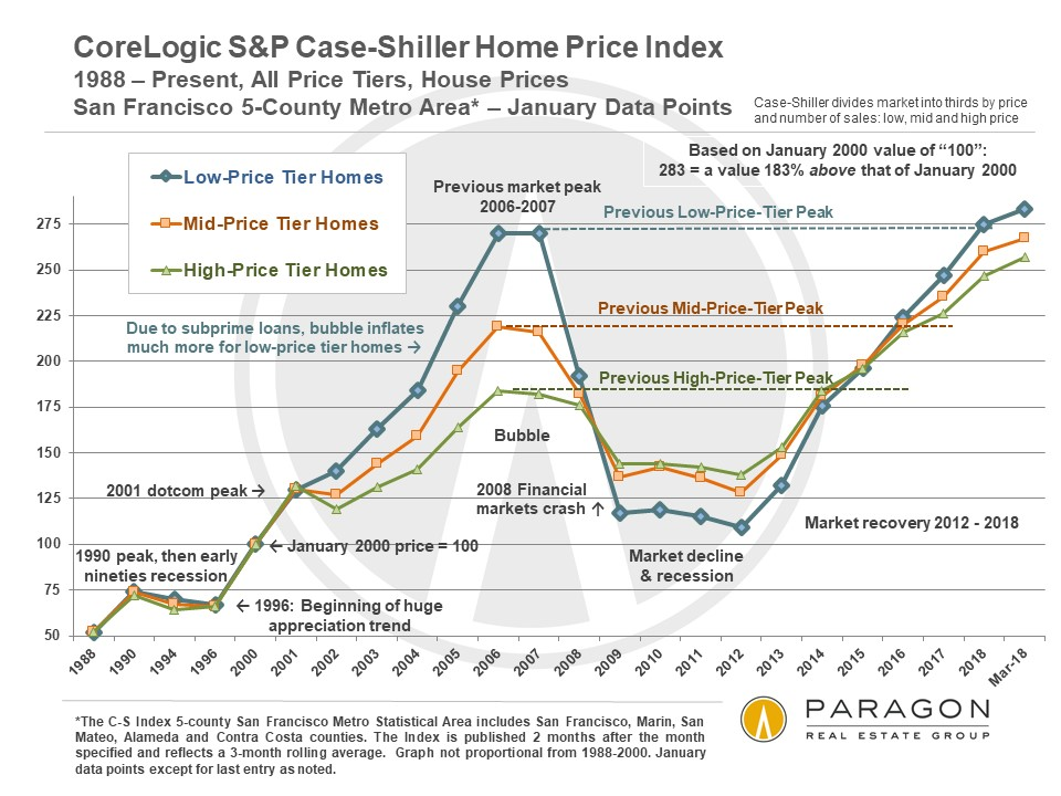 SF Metro Case Shiller Home Price Index Tiers