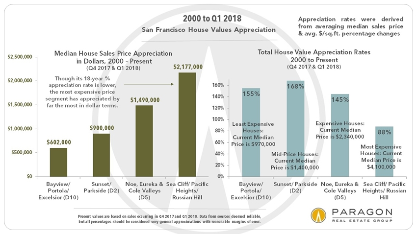 SF Home Price Appreciation since 2000