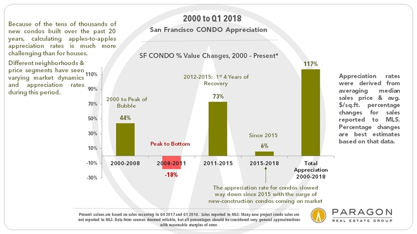 SF condo price appreciation since 2000