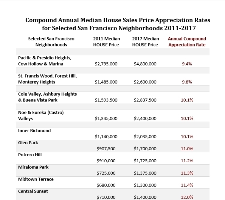SF house compound annual appreciation rates