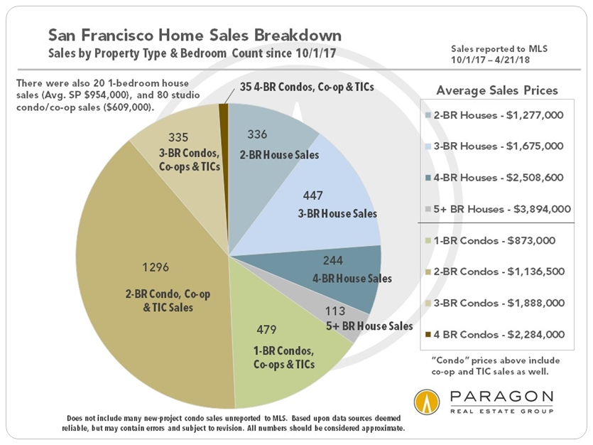 San Francisco Home Sales Breakdown