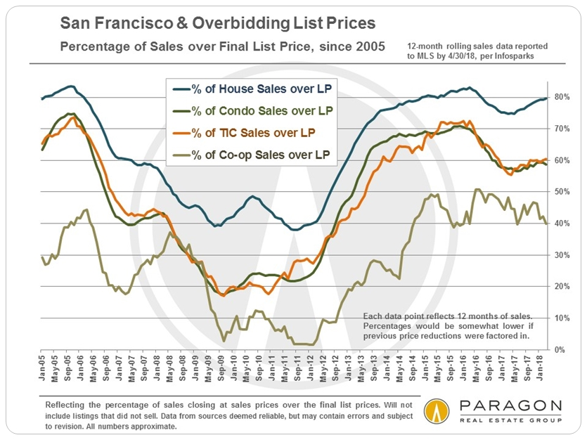 SF Home Sales - Percentage Selling over List Price