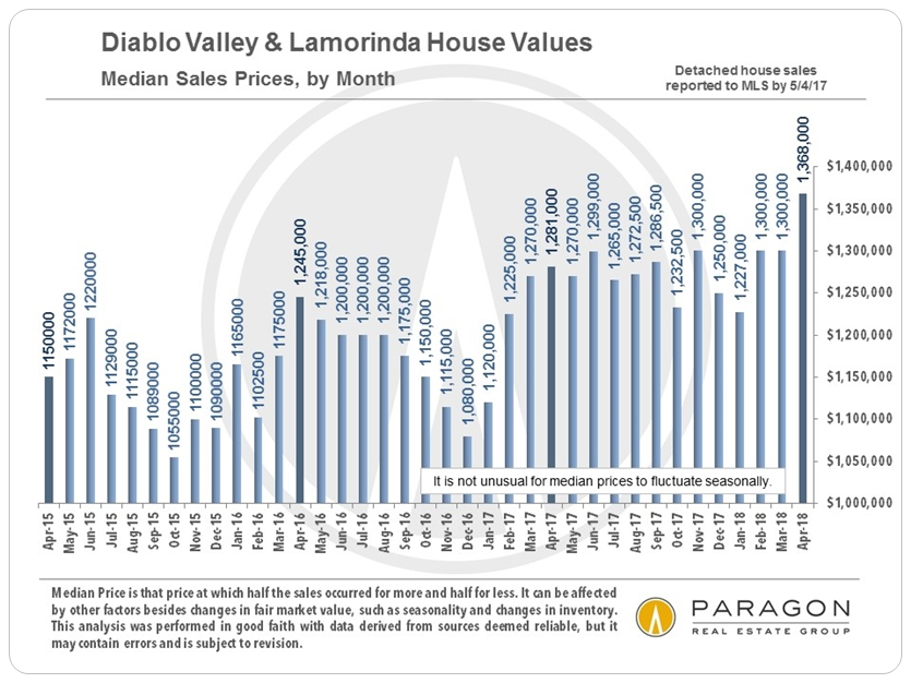 Diablo Valley median home price by month