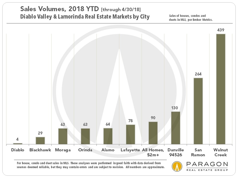Diablo Valley Lamorinda home sales by city