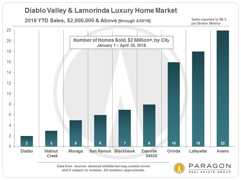 Diablo Valley Lamorinda luxury home sales