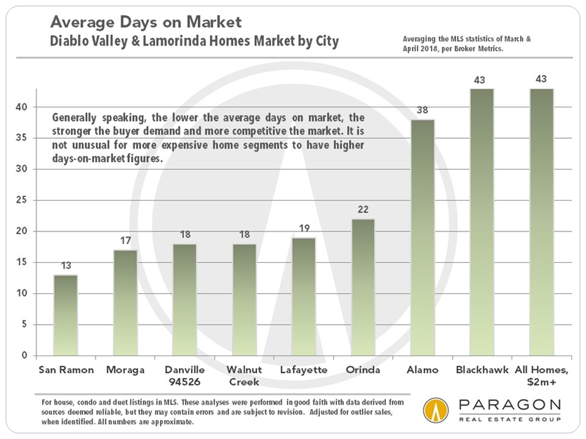Diablo Valley Lamorinda average days on market by city