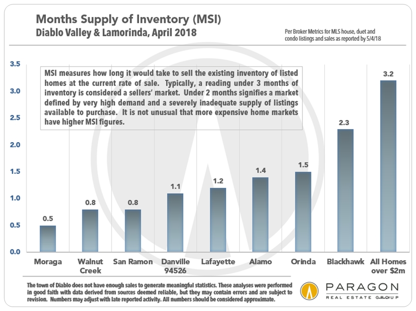 Diablo Valley Lamorinda months supply of inventory