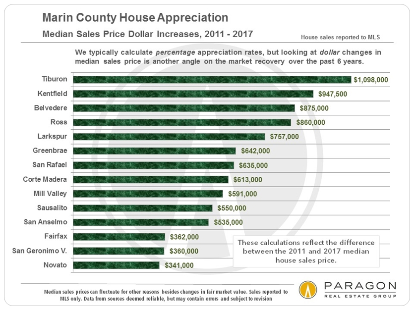 Marin Price Appreciation by City