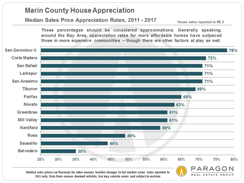 Marin percentage home price appreciation