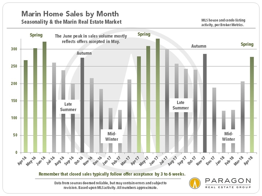 Marin county home sales volumes