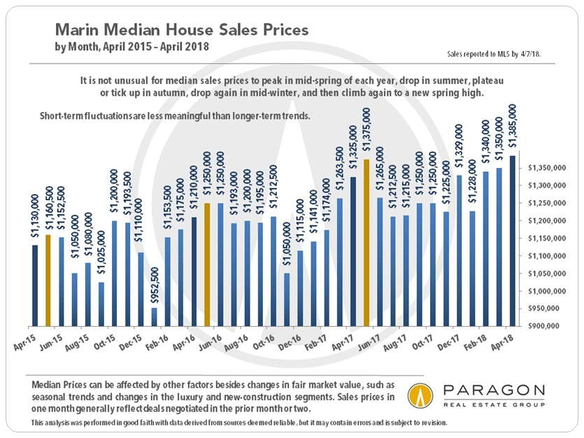 Marin monthly median house price chart
