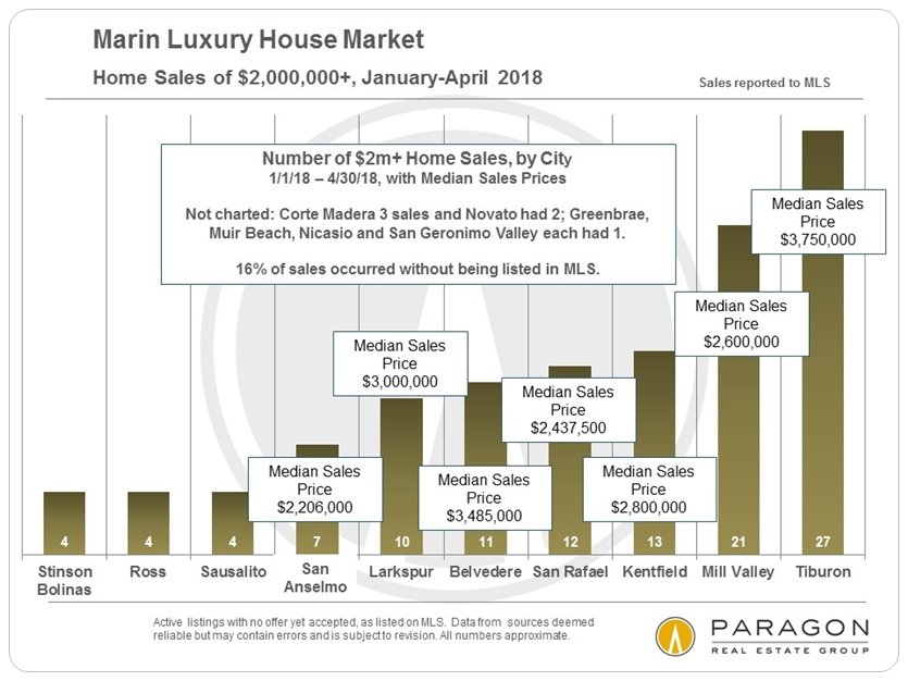Marin County luxury home sales by city
