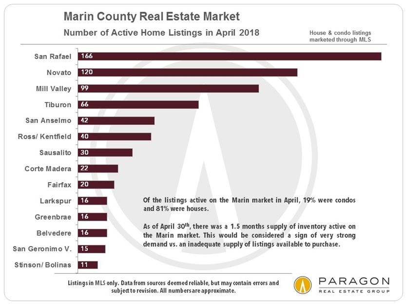 Marin county home listings by city