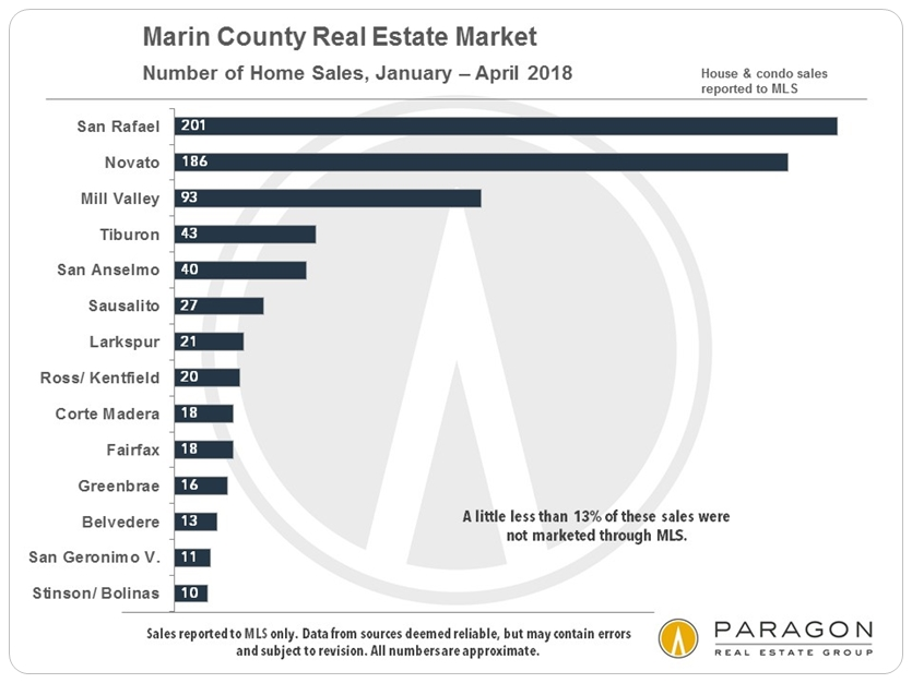 Marin home sales by city