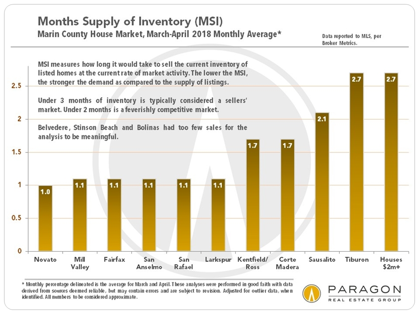 Marin county real estate months supply of inventory
