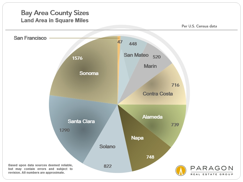 Bay Area Square Miles by County