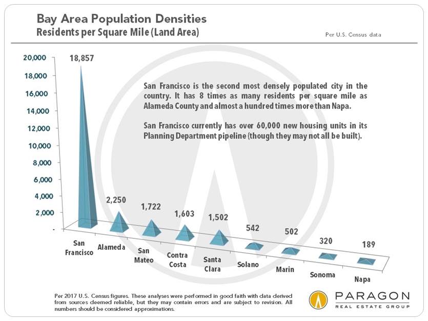 Bay Area population density by county