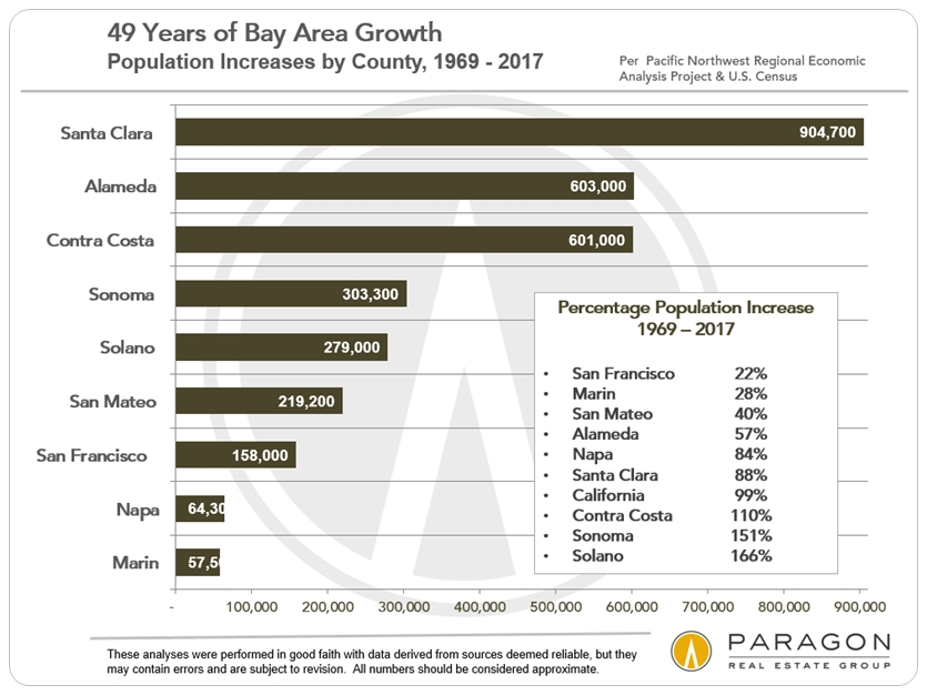 Bay Area Population Growth since 1969
