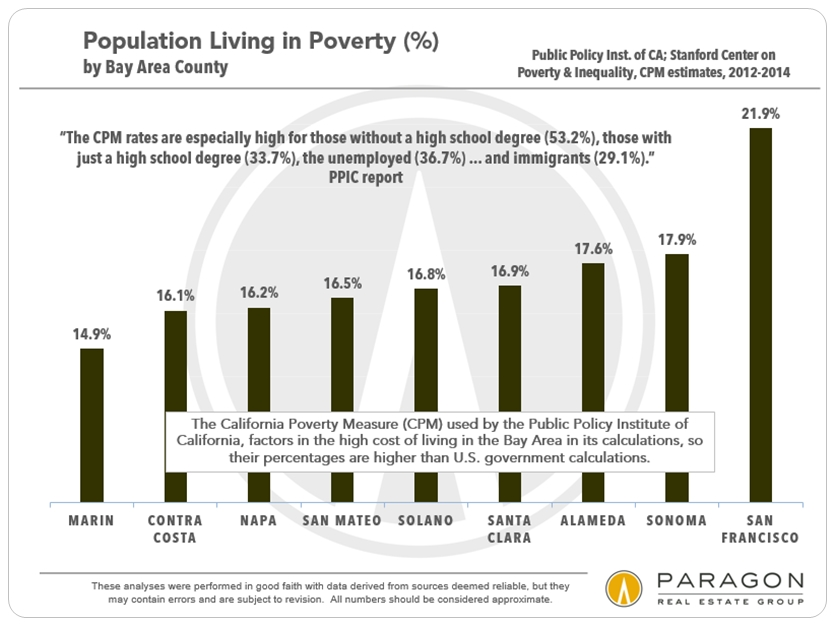 Bay Area Poverty by County