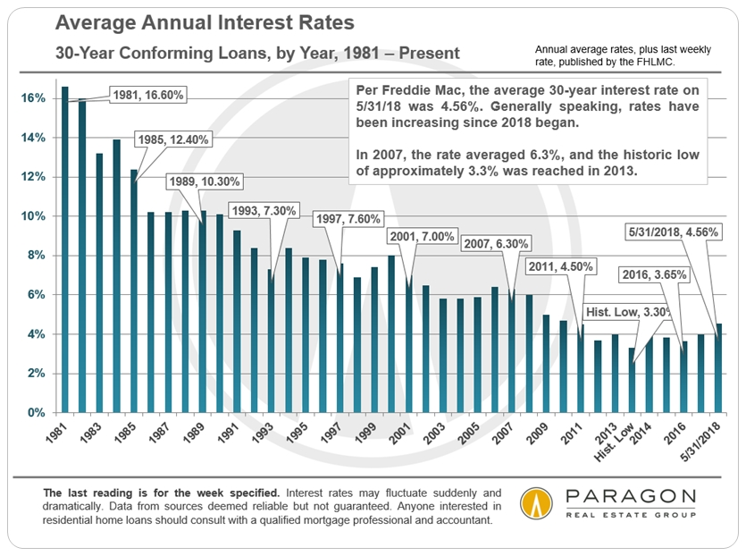 30-Year Mortgage Interest Rates since 1981