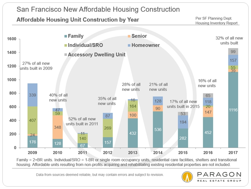 San Francisco New Affordable Housing