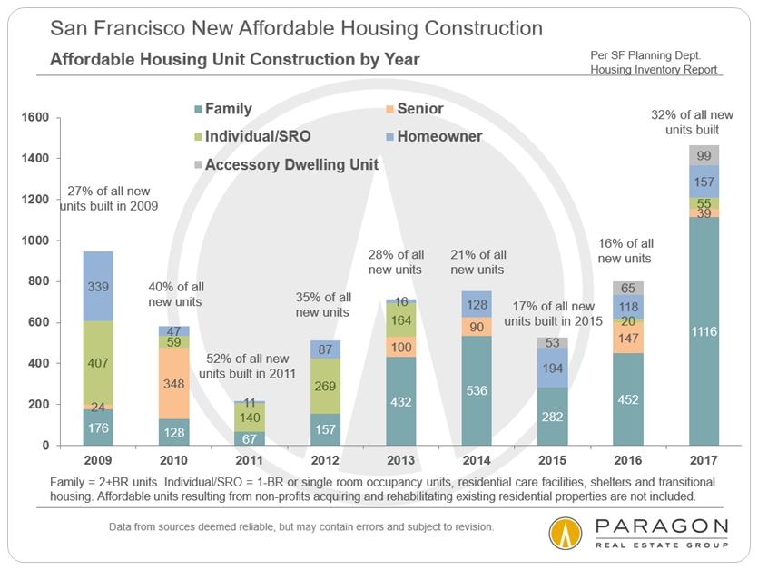 San Francisco New Affordable Housing