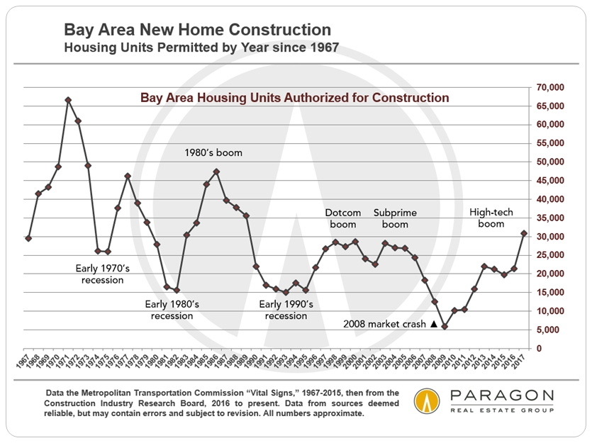 Bay Area Housing Construction since 1967