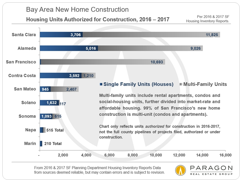 Bay Area Housing Construction by County