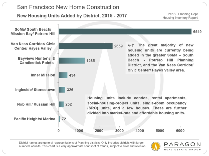 San Francisco New Housing by Neighborhood