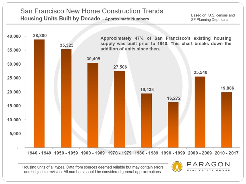 SF New Home Construction by Decade