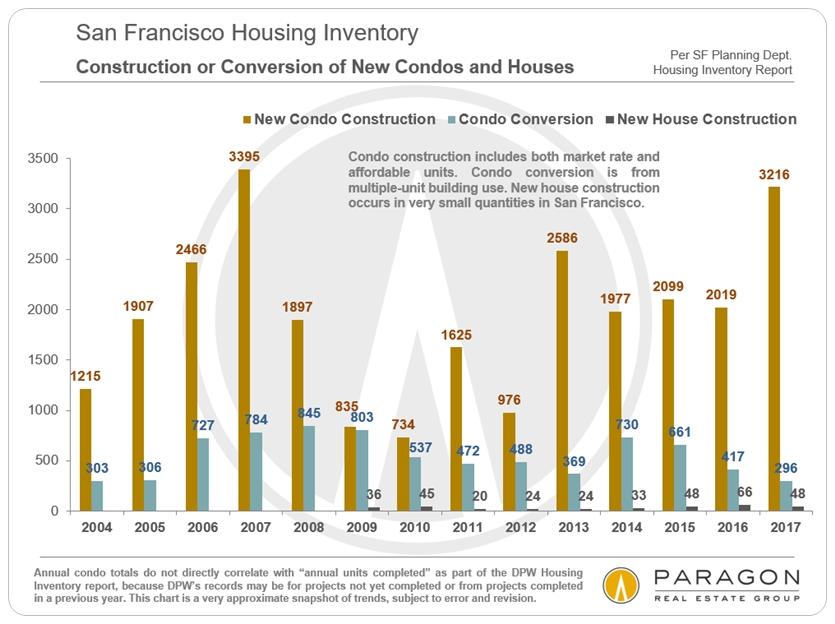 San Francisco Condo construction trends