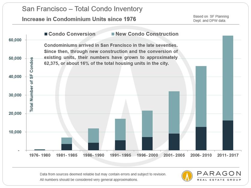 Condo inventory in San Francisco