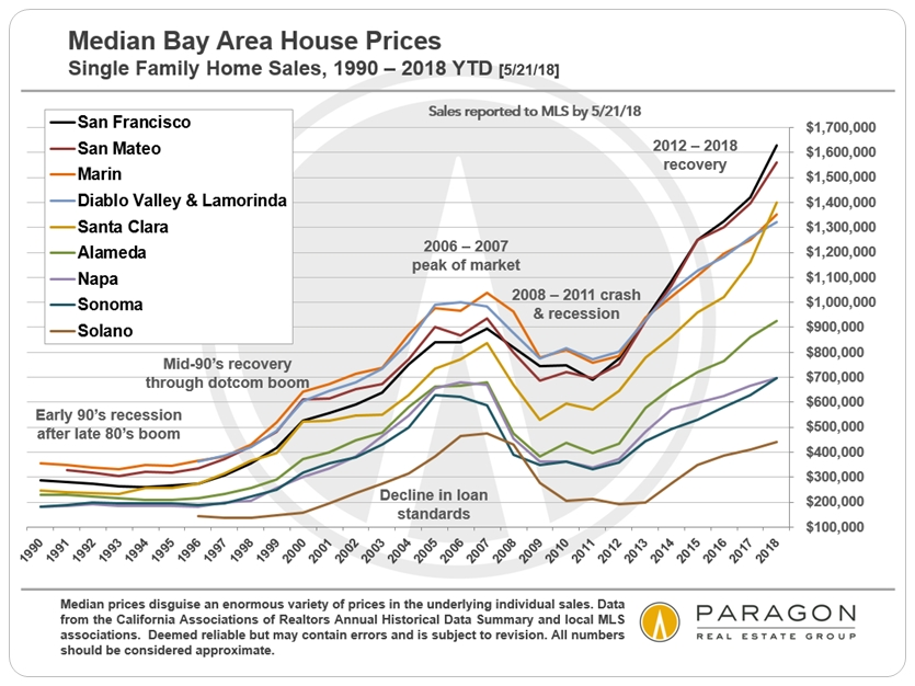 Bay Area County Median Home Price Trends