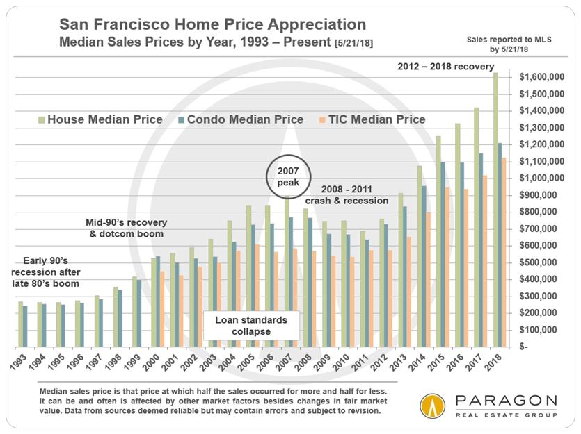 SF Median house and condo price appreciation