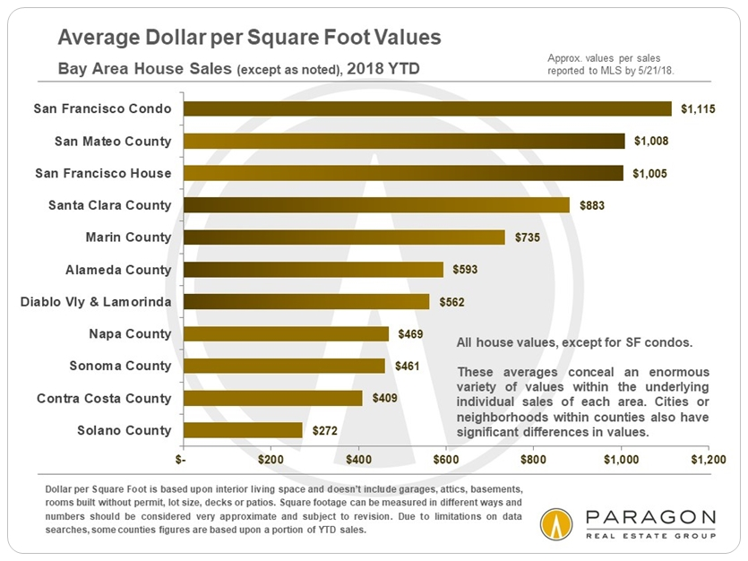 SF Bay Area Average Dollar per Square Foot values