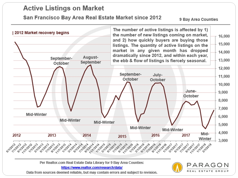 Bay Area Active Listings historical trend