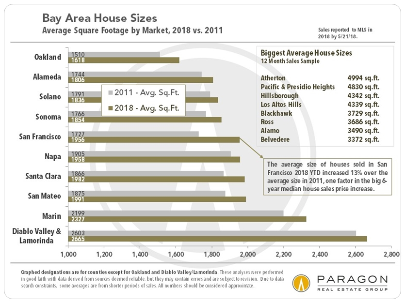 Bay Area Average House Sizes