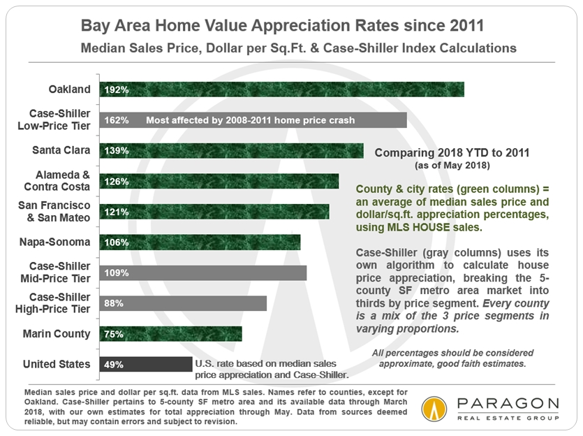 Bay Area Home Appreciation Rates